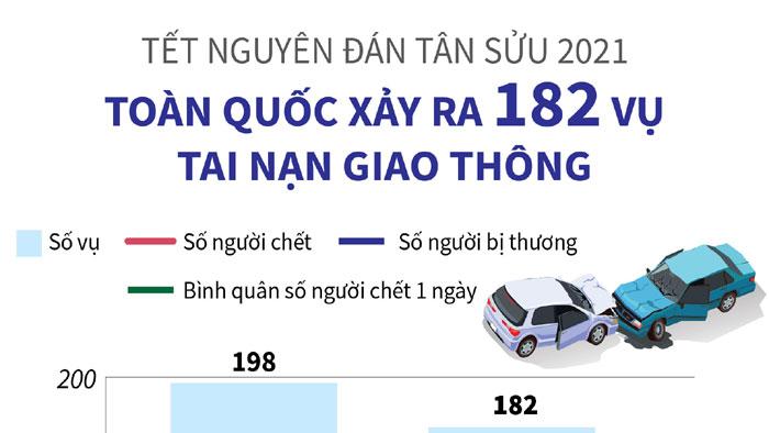 Tết Nguyên đán Tân Sửu: Toàn quốc xảy ra 182 vụ tai nạn giao thông